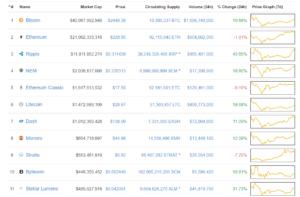 Bitcoin negociado a $2400, principais altcoins registram até 40% de alta